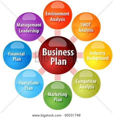 Elements of a Good Business Plan - Business Know-How